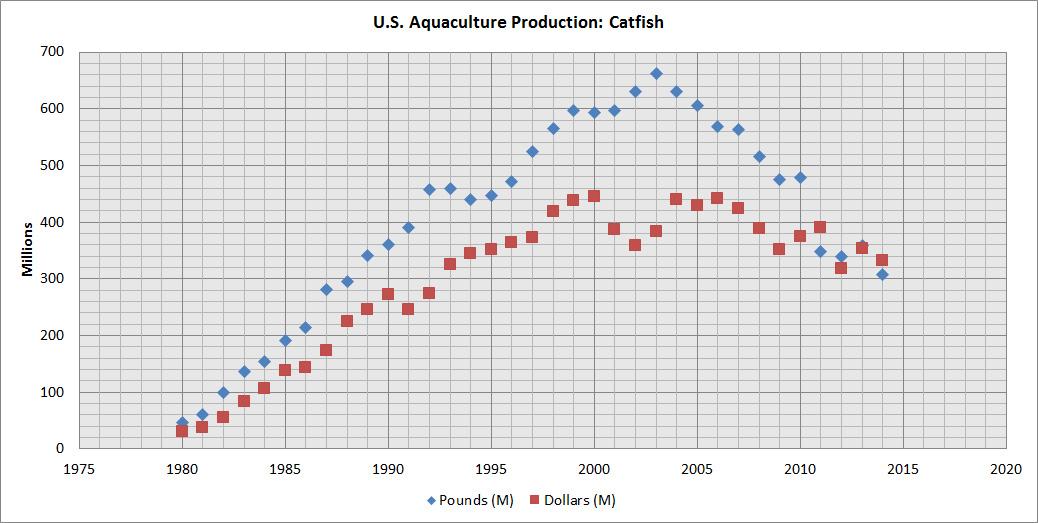Aquaculture-Production-Catfish-USA